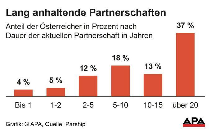 Schalchen single dating. Lechaschau kosten single
