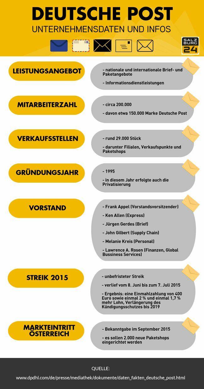 Expansion Der Deutschen Post 2000 Neue Postshops In