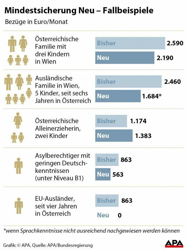 Mindestsicherung In Den Ländern Sehr Unterschiedlich Salzburg24